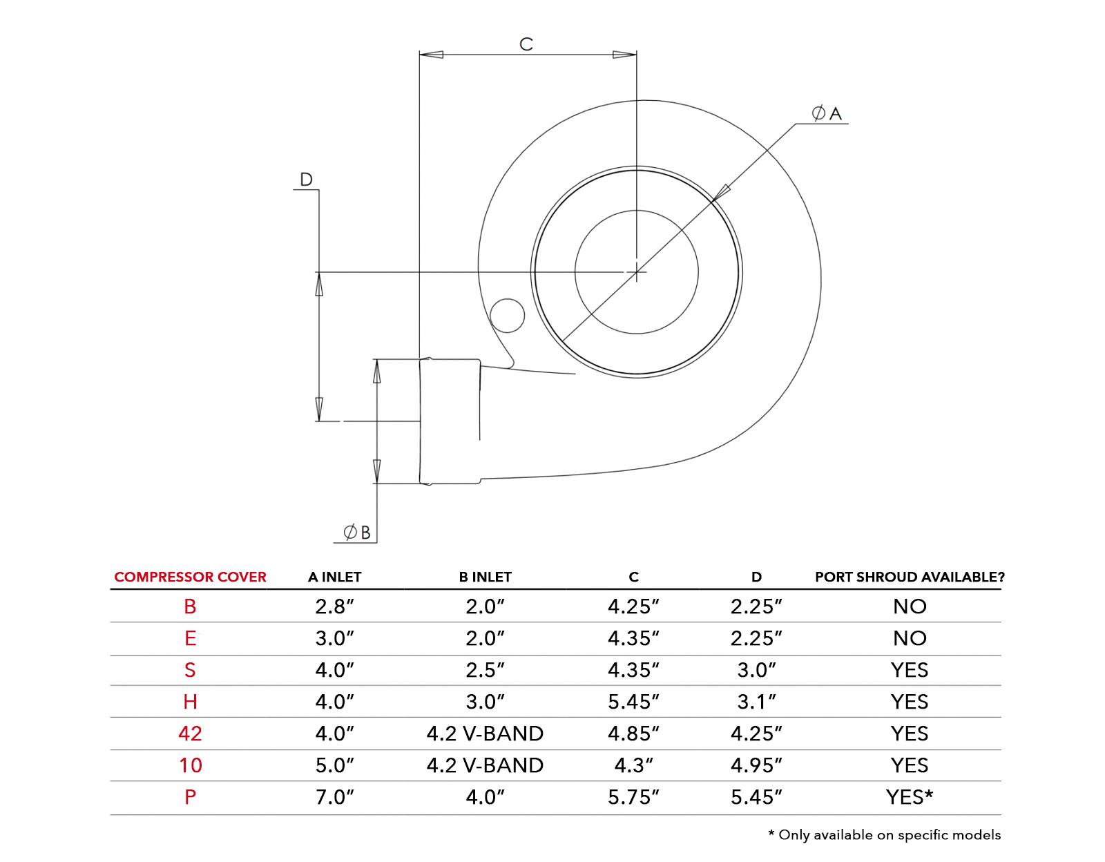 PTE Turbo Compressor Cover Options